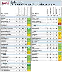 Informe EuroTEST