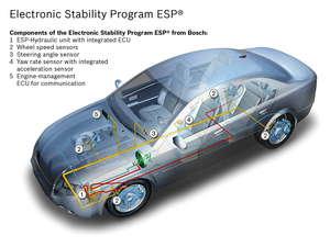 Componentes del ESP
