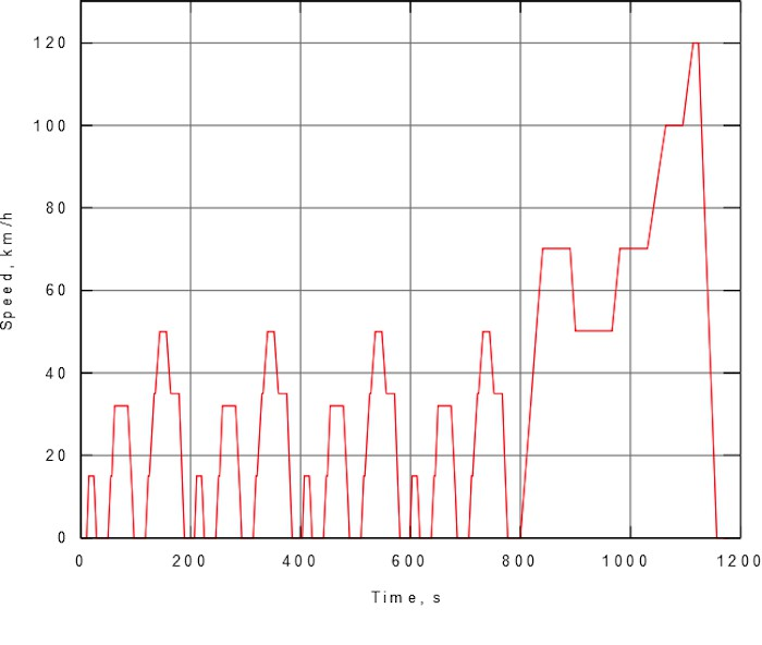 ciclo homologacion NEDC