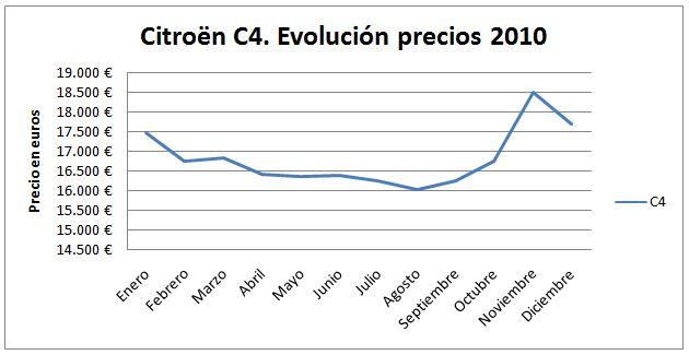 citroen-c4-evolucion
