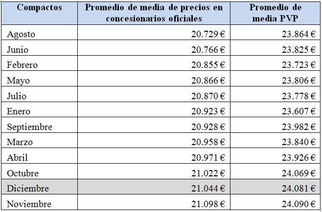 compactoss-precios-2010