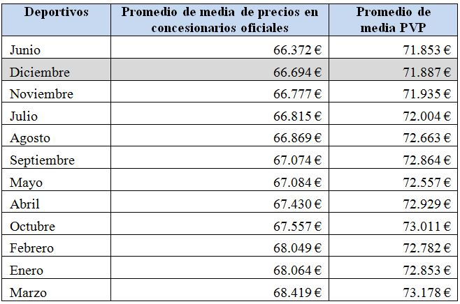 deportivos-precios-2010