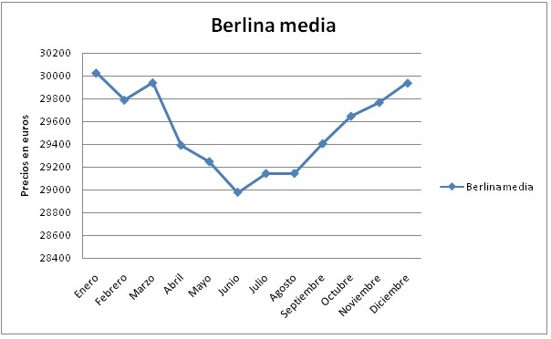 evolucion-berlina-media-2010