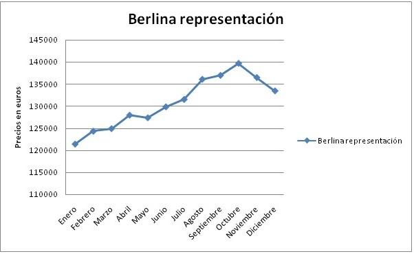 evolucion-berlina-representacion-2010