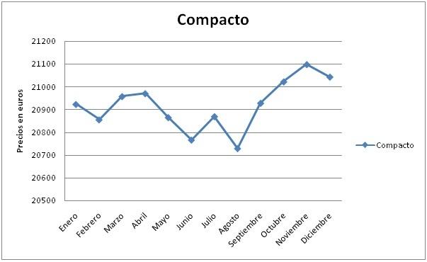 evolucion-compacto-2010