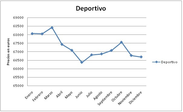 evolucion-deportivo-2010