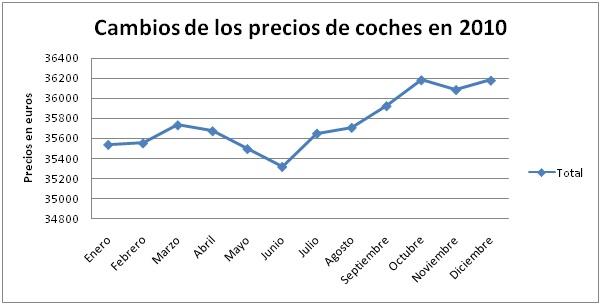 evolucion-global-precios-2010
