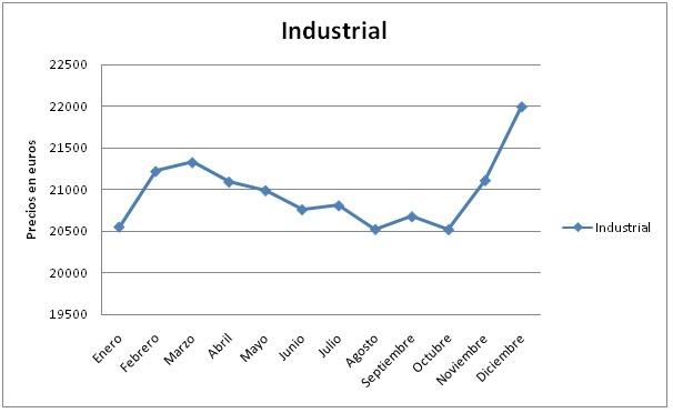 evolucion-industrial-2010