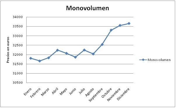 evolucion-monovolumen-2010