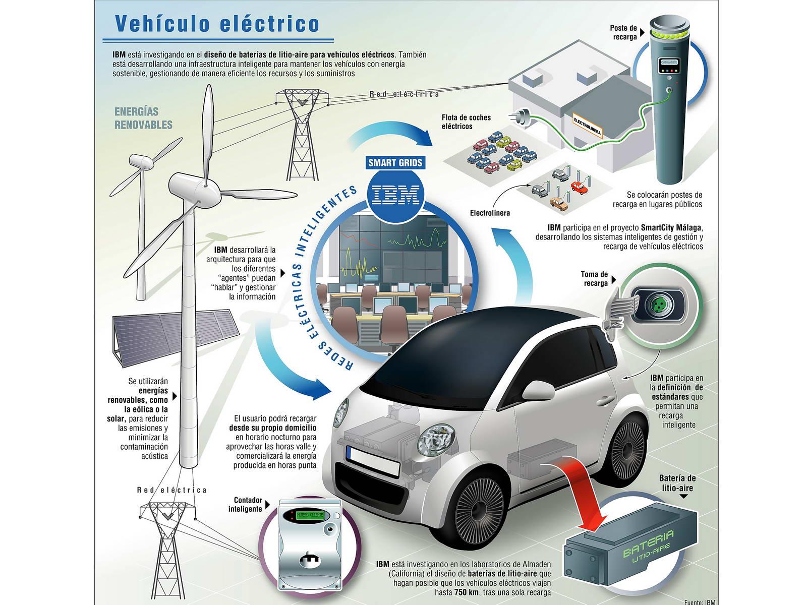 ibm_y_el_vehiculo_electrico_01
