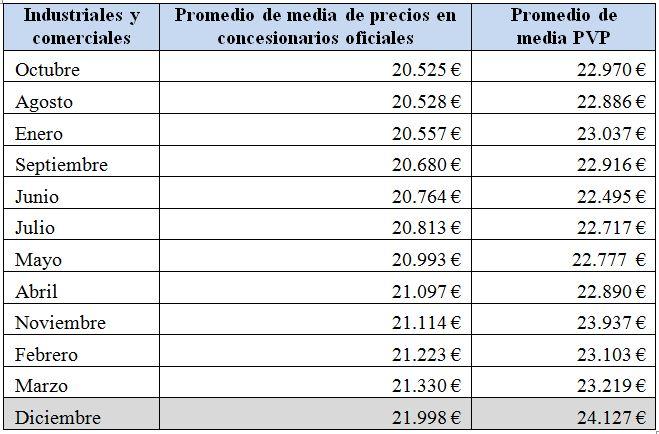 industriales-precios-2010
