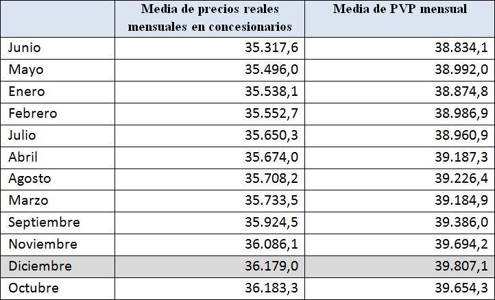 media_precios_coches_2010