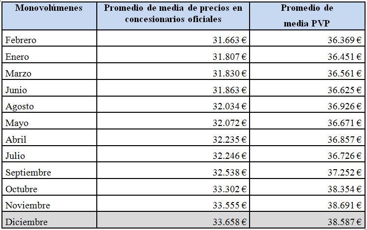 monovolumenes-precios-2010