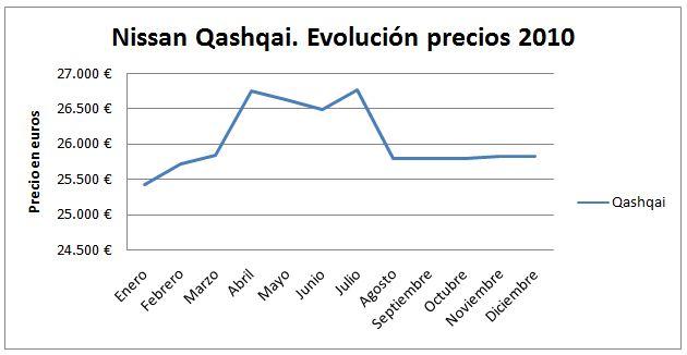 nissan-qashqai-evolucion