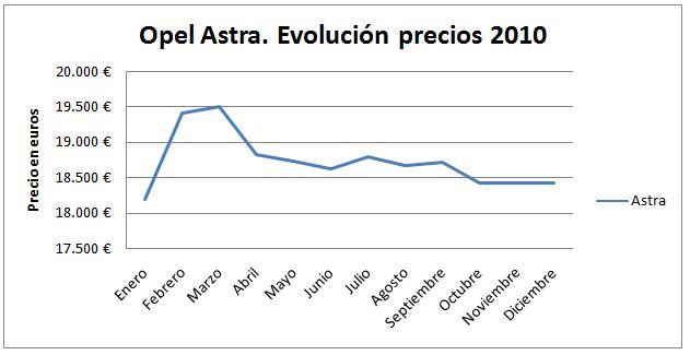 opel-astra-evolucion