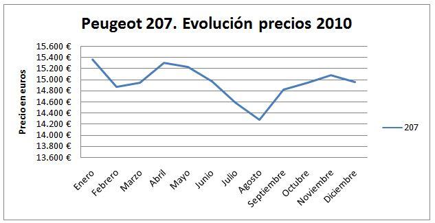 peugeot-207-evolucion