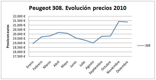 peugeot-308-evolucion
