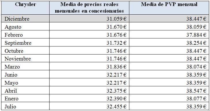 precios-chrysler-2010