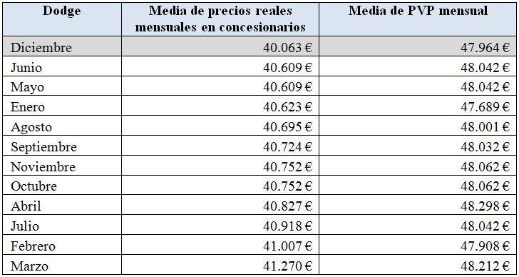 precios-dodge-2010