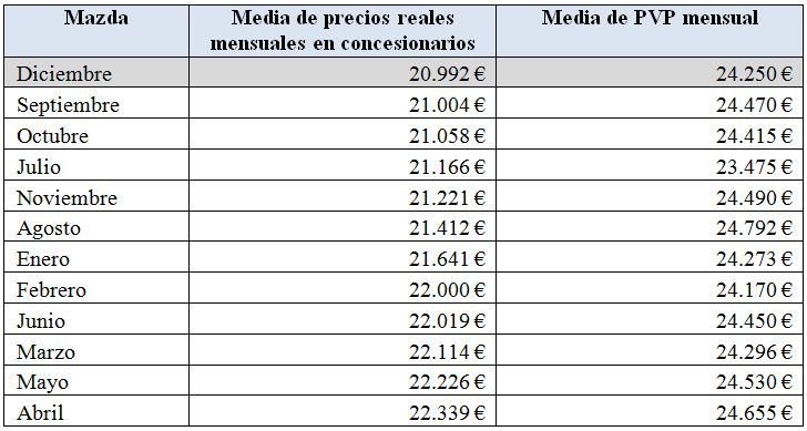 precios-mazda-2010