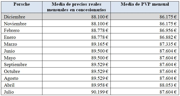 precios-porsche-2010