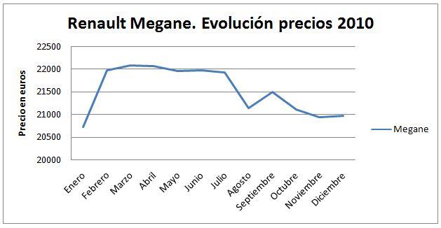renault-megane-evolucion