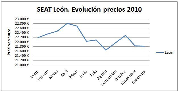 seat-leon-evolucion