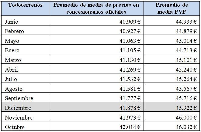 todoterrenos-precios-2010