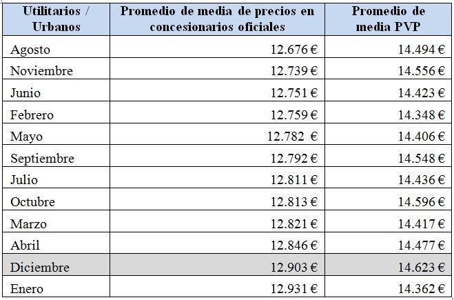 utilitarios-precios-2010