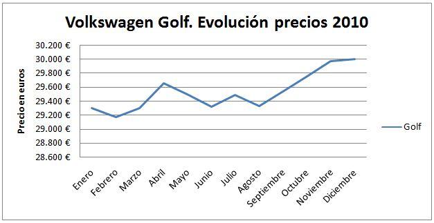 volkswagen-golf-evolucion1