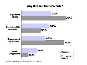 Estudio de IBM sobre el vehículo eléctrico