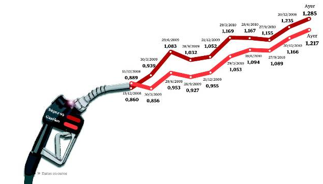 El gasto de la gasolina el generador el jabalí