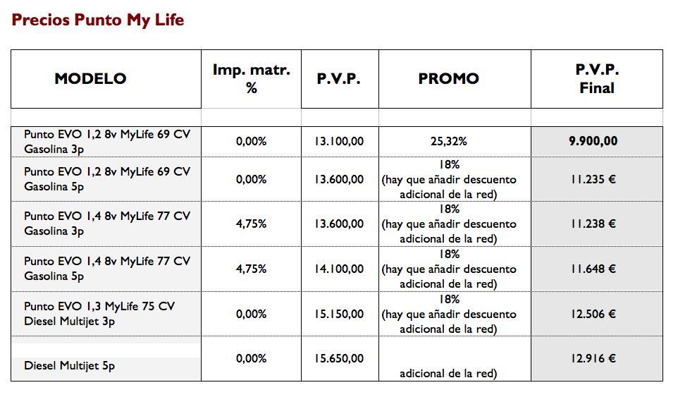 precios-fiat-punto-my-life