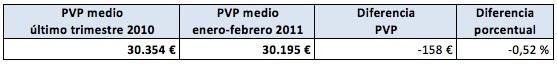 precios_coches_2011