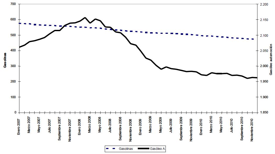 Consumo de gasolina y gasóleo de automoción