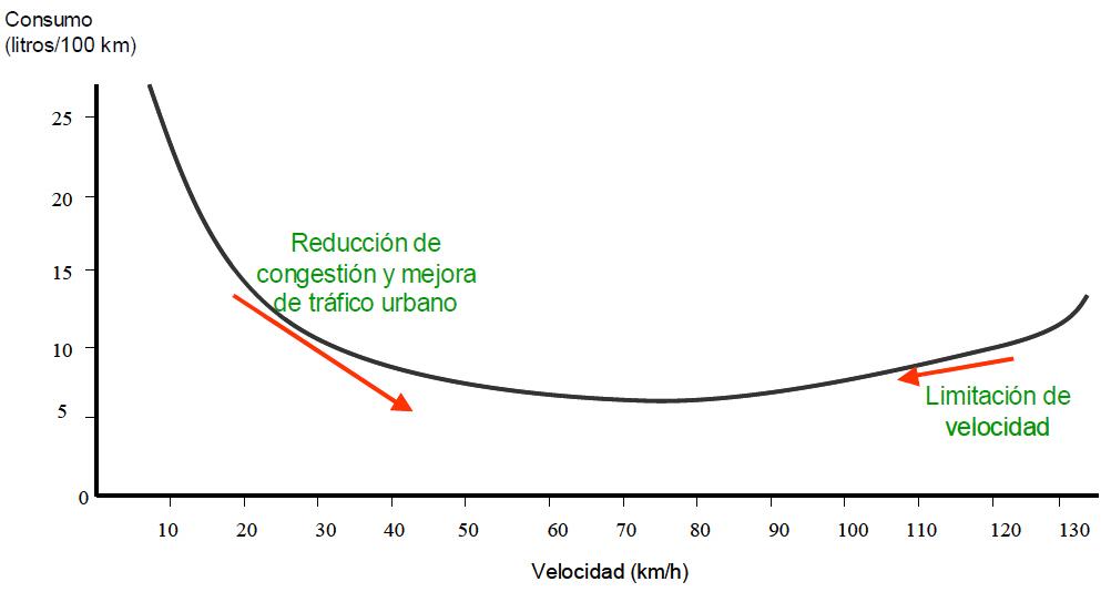 Curva de Consumo y Velocidad