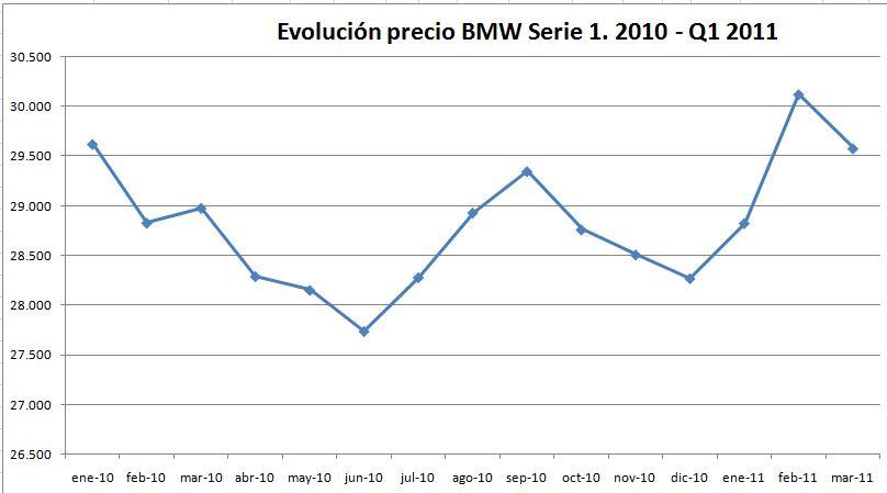evolucion-precio-bmw-serie-1