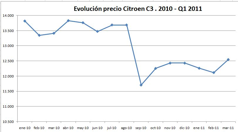 evolucion-precio-citroen-c3