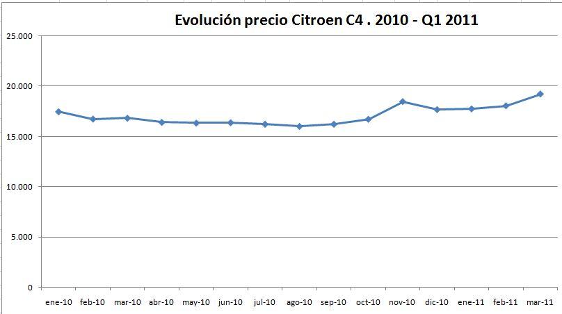 evolucion-precio-citroen-c4