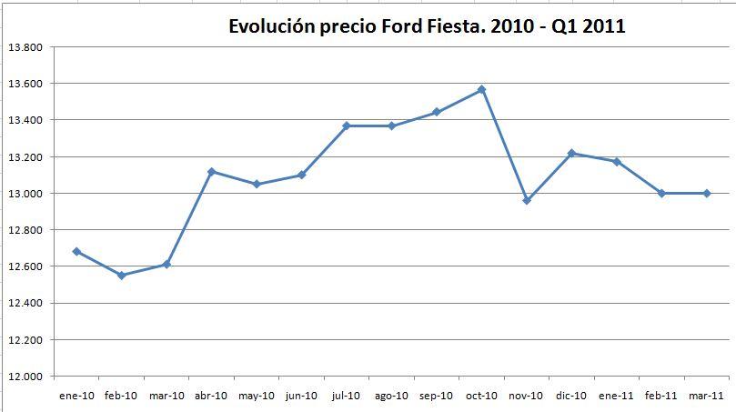 evolucion-precio-ford-fiesta