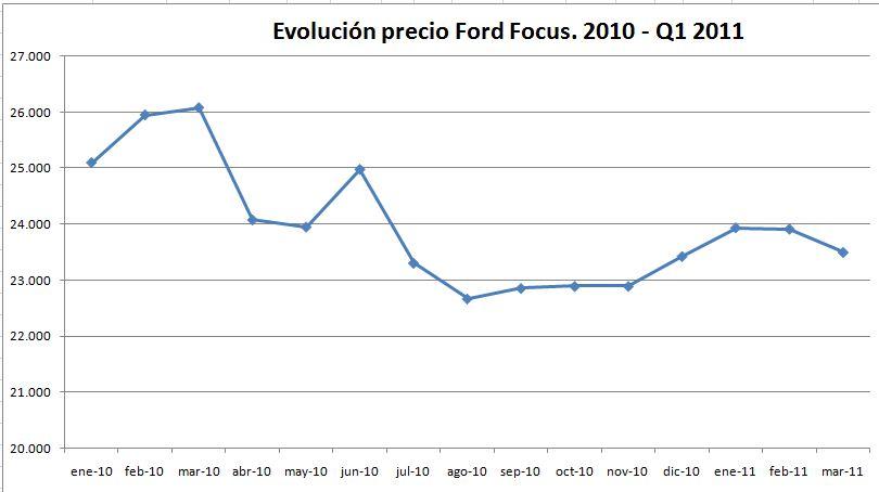 evolucion-precio-ford-focus