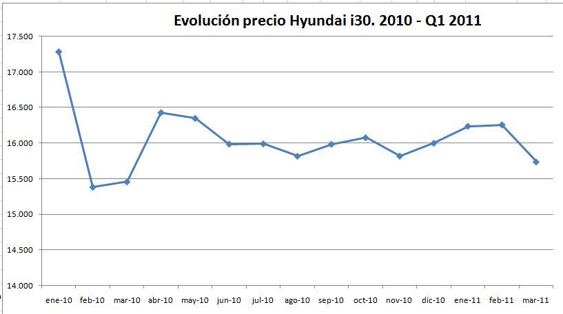 evolucion-precio-hyundai-i30