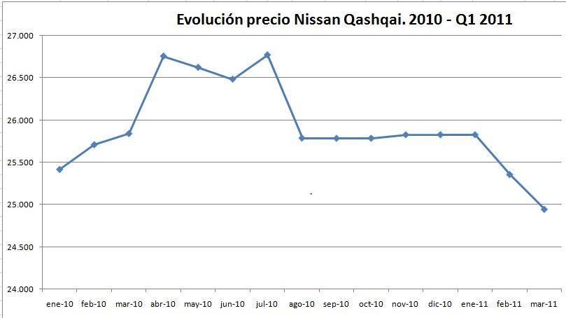 evolucion-precio-nissan-qashqai