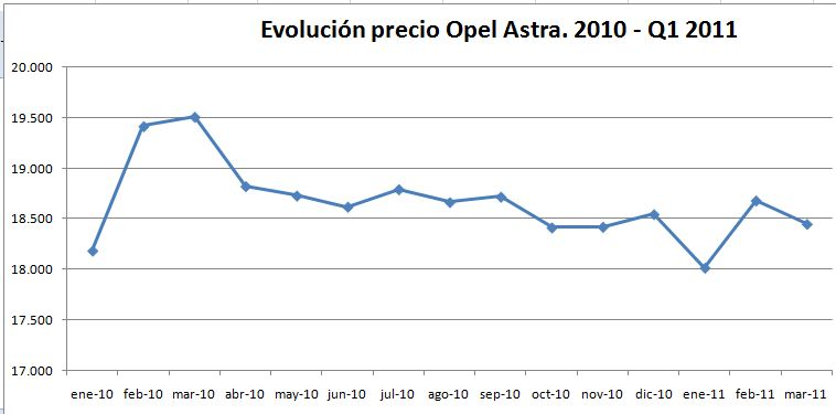 evolucion-precio-opel-astra