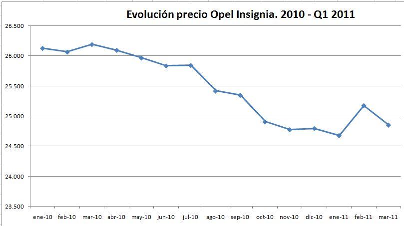 evolucion-precio-opel-insignia