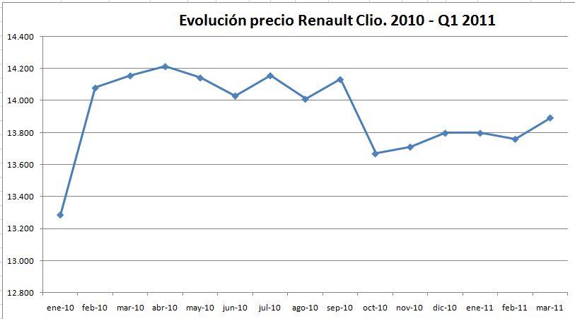 evolucion-precio-renault-clio