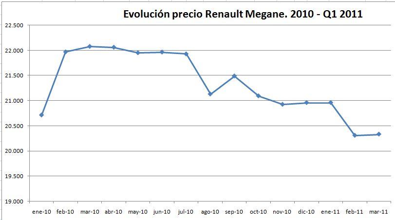 evolucion-precio-renault-megane