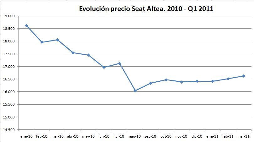 evolucion-precio-seat-altea