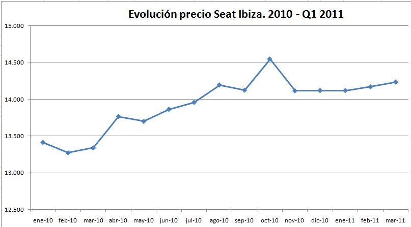 evolucion-precio-seat-ibiza