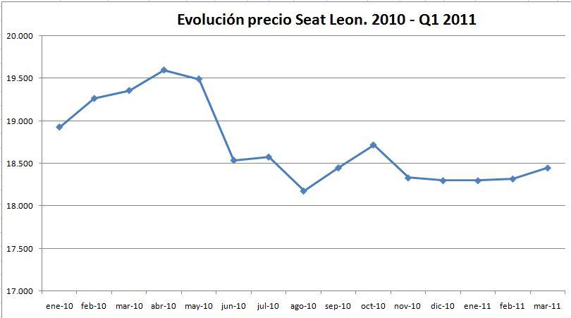 evolucion-precio-seat-leon